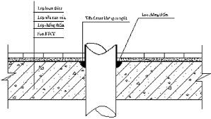 quy trình chống thấm cổ ống xuyên sàn hiệu quả